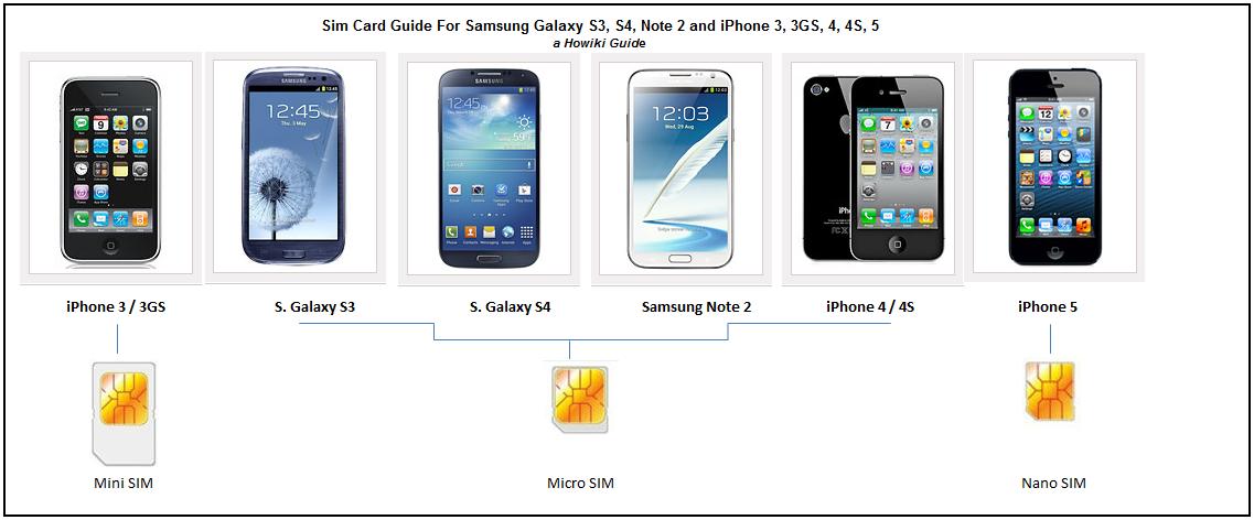 Galaxy Note 3 Sim Card Size